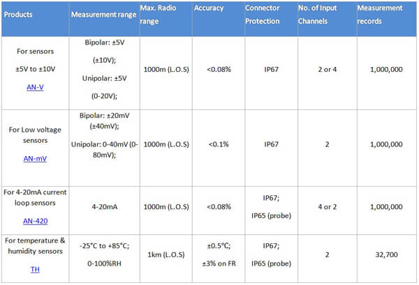 wireless-process-sensors-range-table1