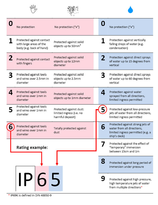 IP (Ingress Protection) Rating Guide