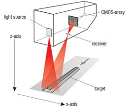 2d 3d Laser Scanning Specialists Australia Bestech Australia