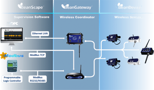 2.4GHz Wireless IoT Sensors