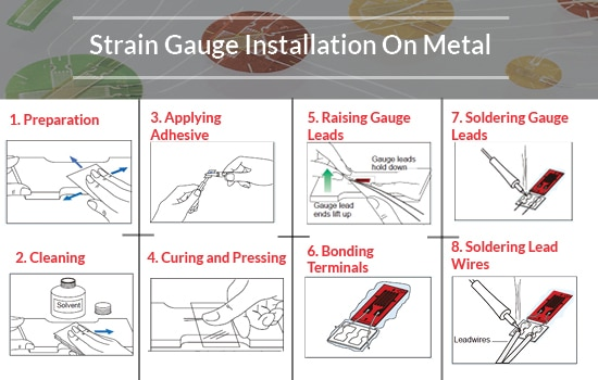 Strain Gauge Installation on Metals