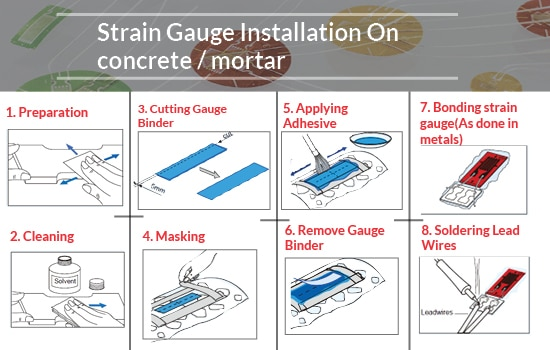 Strain Gauge Installation on Concrete