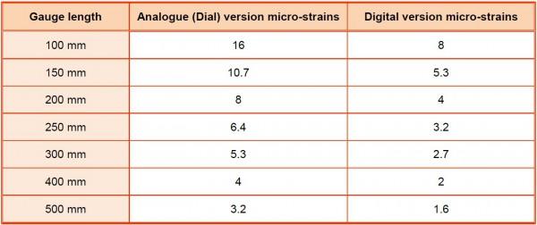 Demountable Mechanical Strain Gauge Bestech Australia