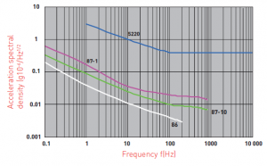 Noise signals from different accelerometers