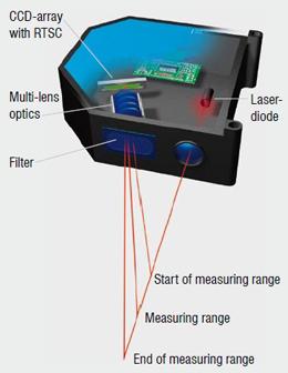 Laser Triangulation Sensor | Laser Profile Scanner – Bestech